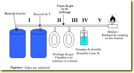 Produire son propre biogaz les plans alternative for Comment concevoir mes propres plans de maison