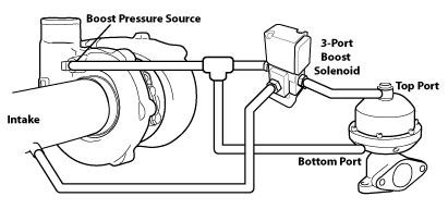 external wastegate diagram how to read a wiring symbols boost control plumbing get it right save money onpoint dyno the tee method