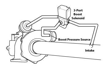 """Internal boost control solenoid plumbing layout, wastegate actuator being """"COMMON"""" and boost pressure source being """"NORMALLY OPEN"""" Photo Credit: COBB"""