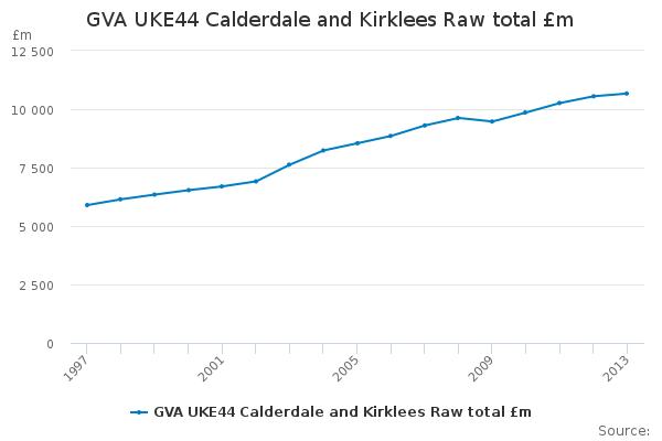 GVA UKE44 Calderdale and Kirklees Raw total £m - Office ...