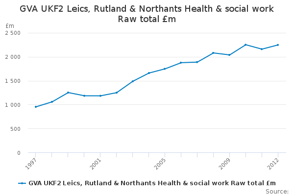 GVA UKF2 Leics Rutland & Northants Health & social work ...