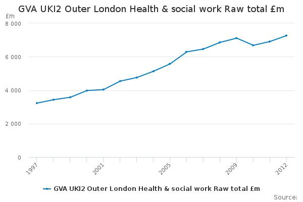 GVA UKI2 Outer London Health & social work Raw total £m ...