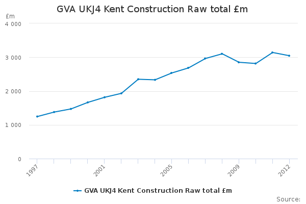 GVA UKJ4 Kent Construction Raw total £m - Office for ...