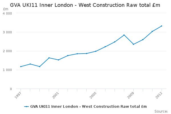GVA UKI11 Inner London - West Construction Raw total £m ...