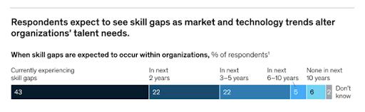 Expected skills gap graph