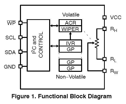 CAT5140: Digital Potentiometer (POT), 256-Tap, with I2C