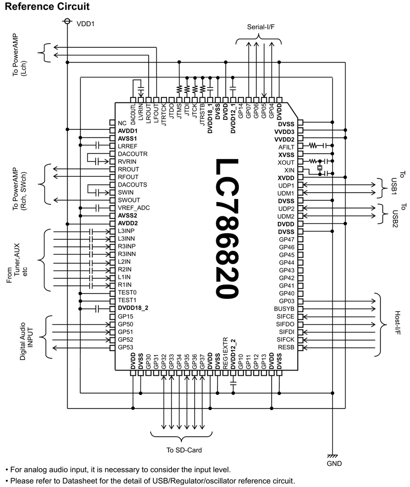LC786820E: Compressed Audio Signal Processor IC with USB
