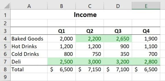 Conditional Formatting Results