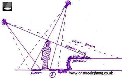 blank theatre stage diagram gold zinc phase lighting plans