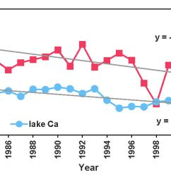 figure 15 graph showing long term declines for red chalk lake in stream calcium [ 1443 x 595 Pixel ]