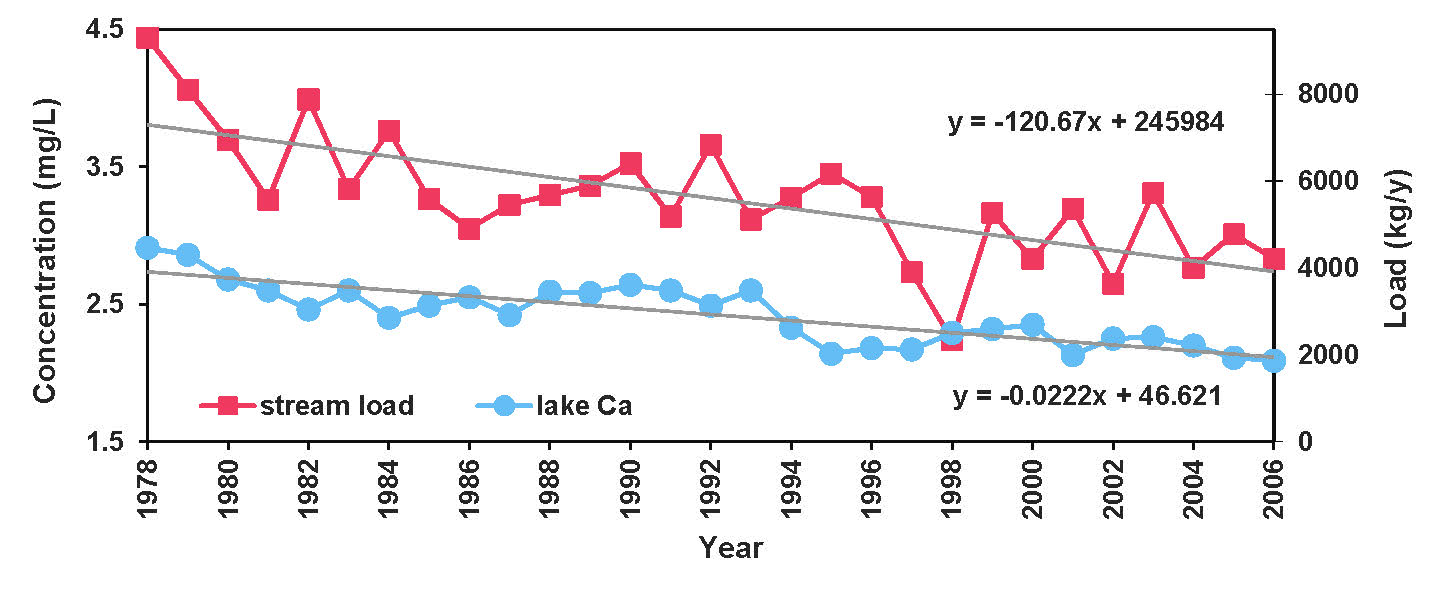hight resolution of figure 15 graph showing long term declines for red chalk lake in stream calcium
