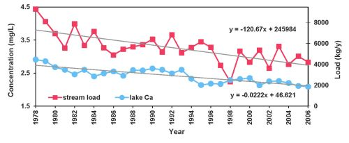 small resolution of figure 15 graph showing long term declines for red chalk lake in stream calcium