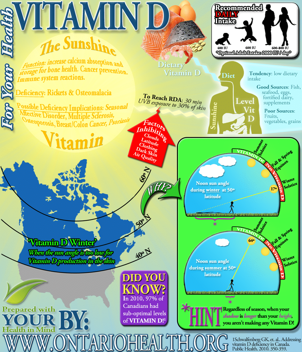 Vitamin D Infographic - Optimum Health Fergus Ontario