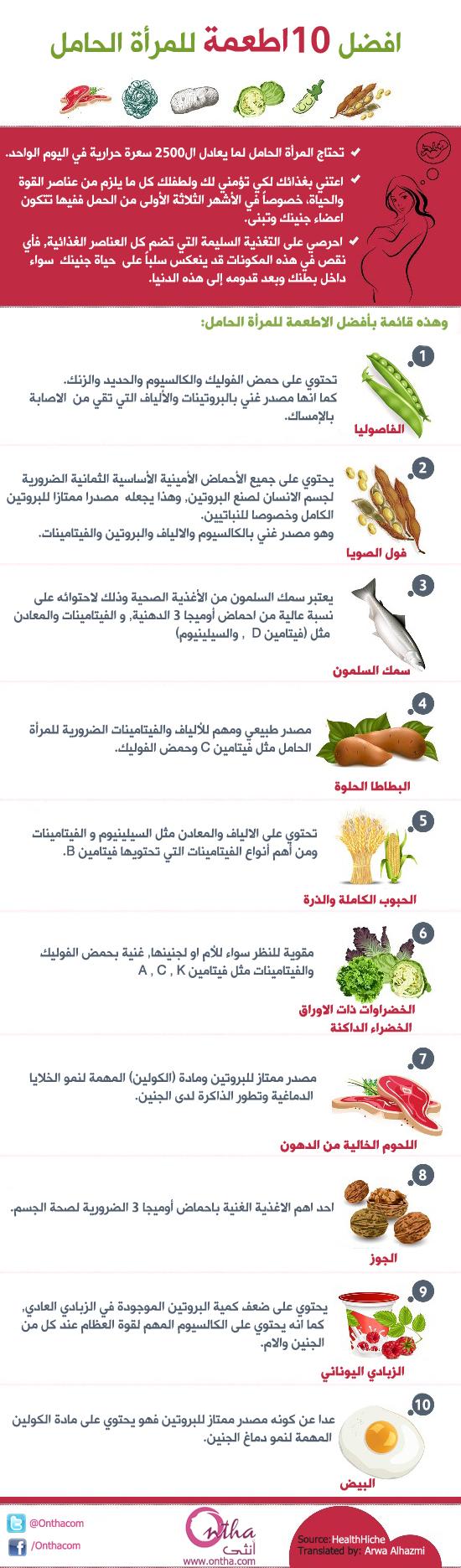 افضل 10 اطعمة للمرأة الحامل