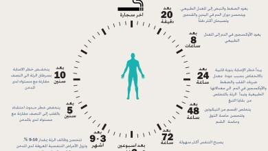 ماذا سيحدث لجسمك لو توقفت عن التدخين الان؟