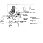 Armstrong AM 90, 91, 92, 93, 94 Series Humidifier Parts