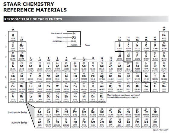 Periodic table with valence electrons charges - How many elements on the periodic table ...