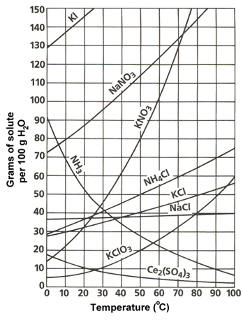 Solubility Graph Worksheet Middle School. Solubility. Best
