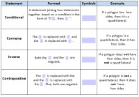 Pictures Converse Inverse Contrapositive Worksheet ...