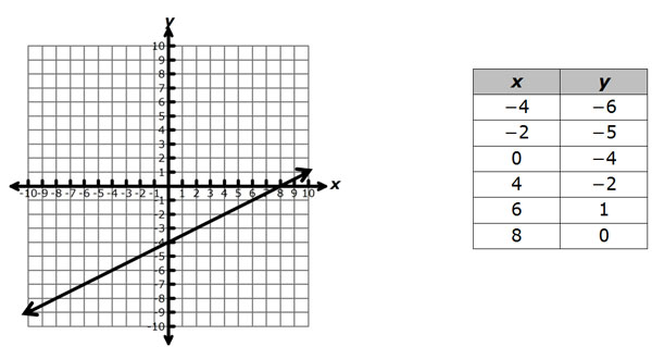 Predicting, Finding, and Justifying Data from a Graph