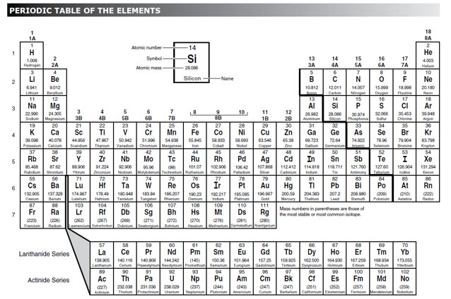 Periodic Table Names And Symbols Only