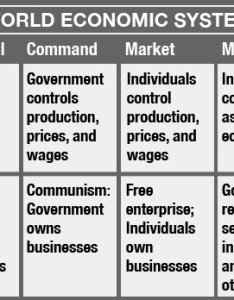 Use the chart below to answer following question which economic system also untitled document rh ontrack media