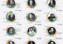 Creatives infographic