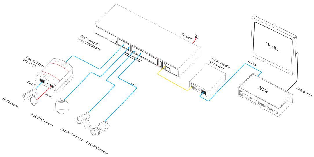 Full gigabit 28-port managed PoE switch-Hot Products