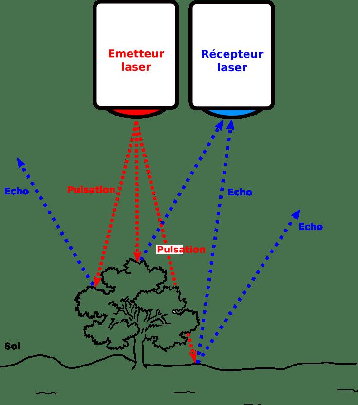 Lidar sur drone: émetteur récepteur laser