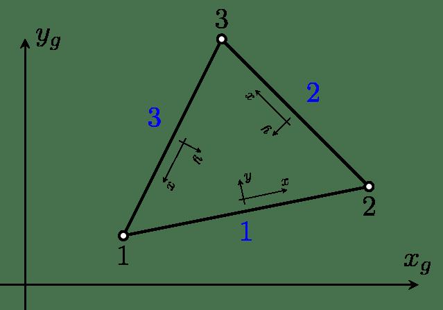 2D SUPG/PSGP Elements