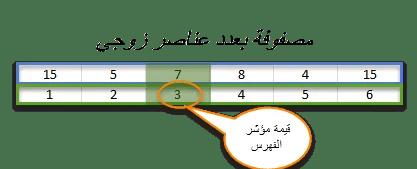 طريقة عمل خوارزمية البحث الثنائي