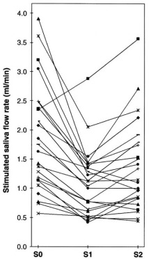 Saliva flow rate, amylase activity, and protein and