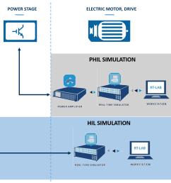 opal rt s fpga based power electronics add on ehs is a powerful fpga based simulation tool for hardware in the loop hil testing  [ 1747 x 1086 Pixel ]