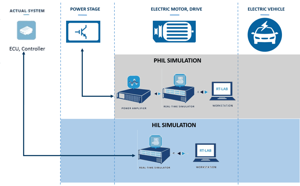 medium resolution of  opal rt s fpga based power electronics add on ehs is a powerful fpga based simulation tool for hardware in the loop hil testing