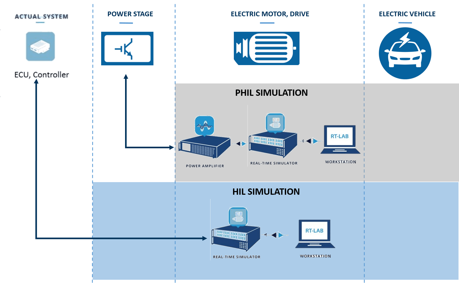 hight resolution of  opal rt s fpga based power electronics add on ehs is a powerful fpga based simulation tool for hardware in the loop hil testing