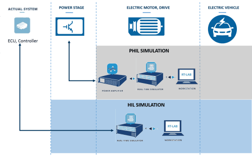 small resolution of  opal rt s fpga based power electronics add on ehs is a powerful fpga based simulation tool for hardware in the loop hil testing