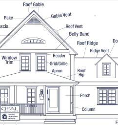 the anatomy of a house exterior [ 1200 x 760 Pixel ]