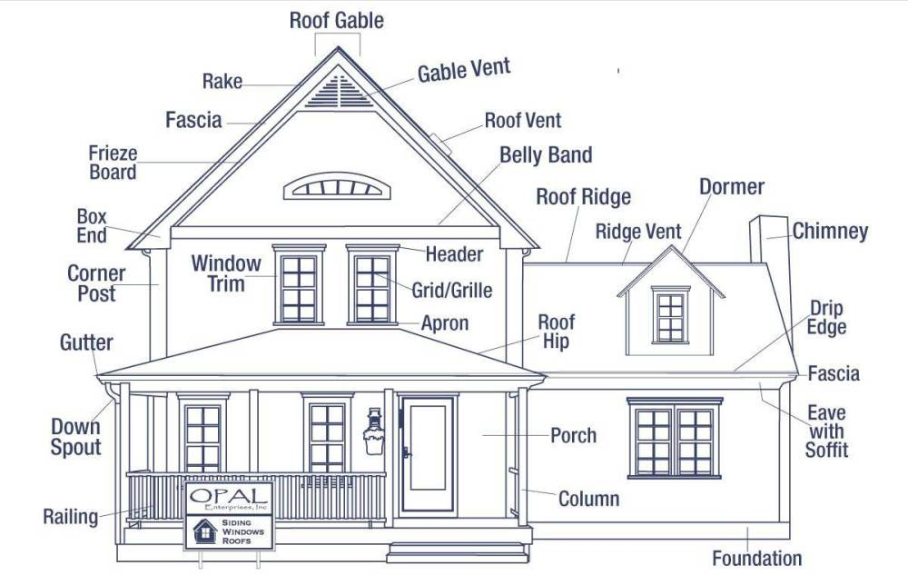 medium resolution of the anatomy of a house exterior