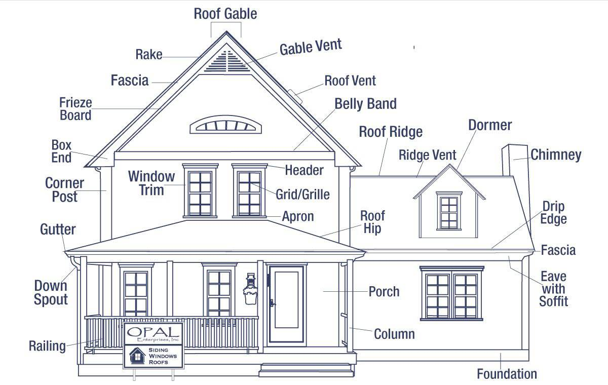 hight resolution of the anatomy of a house exterior