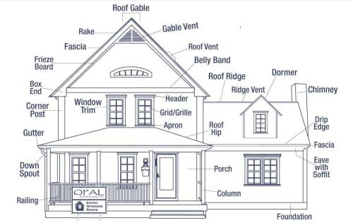 small resolution of the anatomy of a house exterior