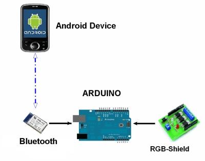 Bluetooth shield for Arduino | Open Electronics
