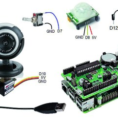 randa first application environmental monitoring with webcam as well as usb camera wiring diagram additionally using a standard usb webcam and a micro  [ 1417 x 892 Pixel ]