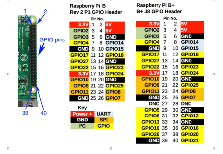 How To Control Gpio Pins With Your Raspberry Pi Open