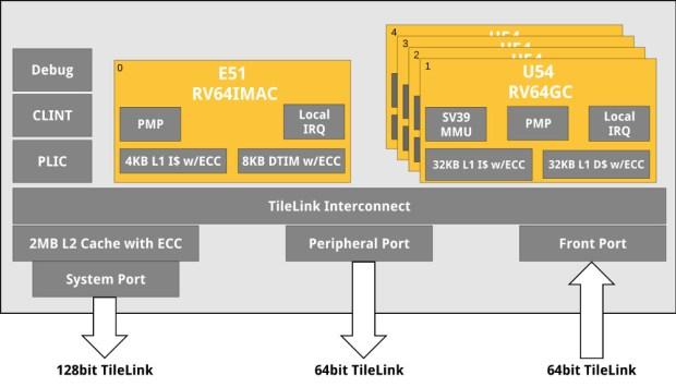 Linux-Ready RISC-V 64-Bit Multicore CPU: SiFive U54-MC Coreplex IP