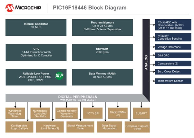New Microchip's Microcontroller Families with Core