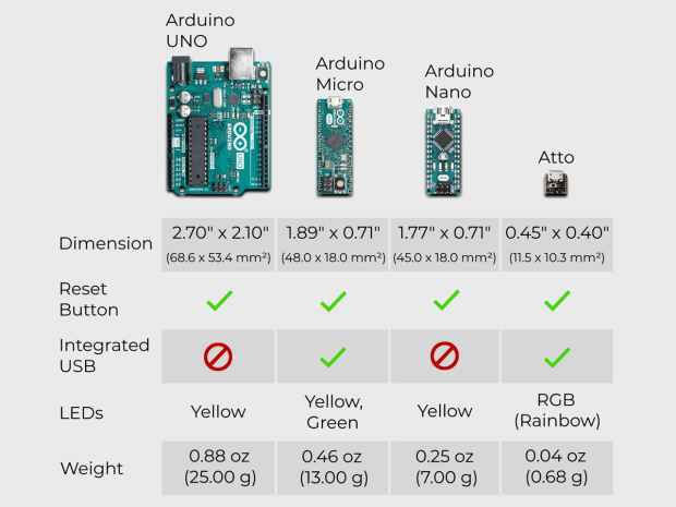 Figure 2 - Comparison between the Arduino Boards and ATTO.