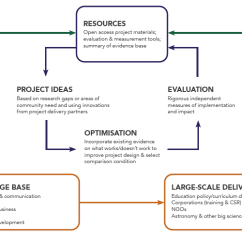 Project Impact Diagram 2001 Ford Explorer Radio Wiring Olcreate Astro4dev Design Overview Of The Cycle