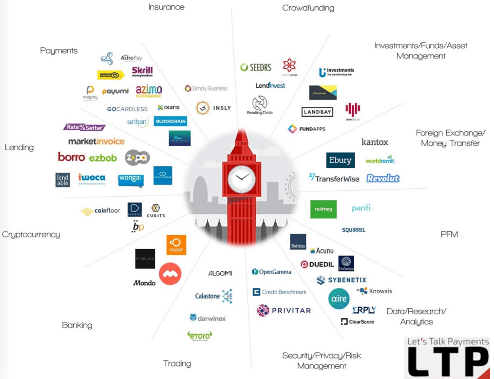 UK London Fintech sector top companies graphic