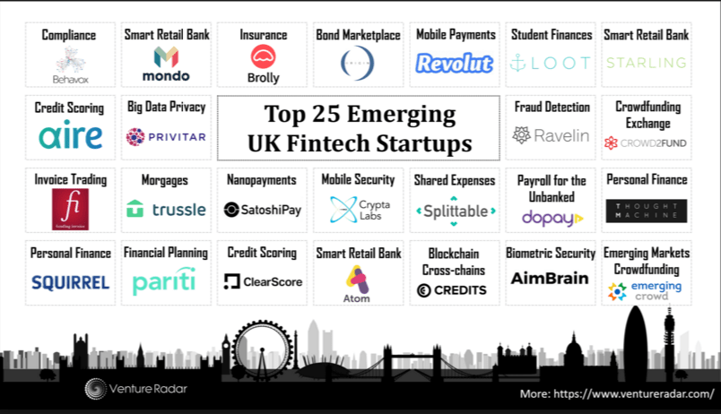 London The FinTech Capital of The World 2016 - Open Business Council