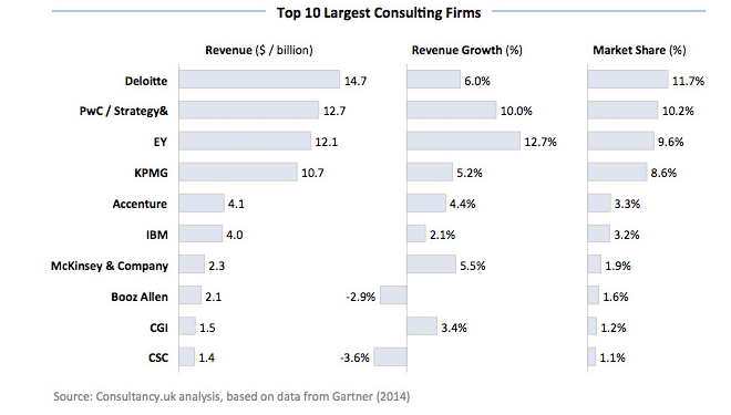 Top 10 global consultancy firms, source consultancy.co.uk with data from Gartner